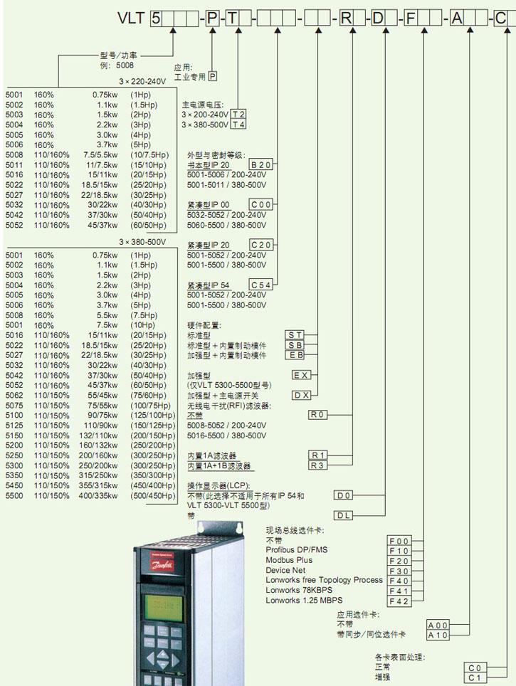 丹佛斯变频器vlt5000系列