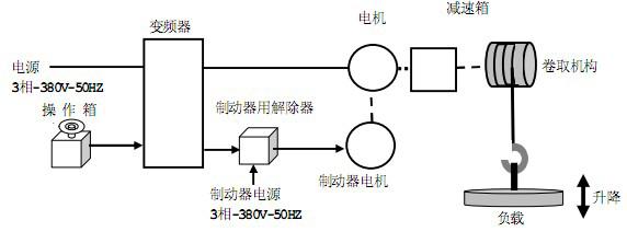 自学习中,屏幕显示Atn,无异常的情况下数秒后消失,自学习后可以进行运转。 如果在自学习中有故障报警显示,(Etn,Etn1,Etn2,Etn3),请参考说明书排除故障。 以上设置完成后,0.3HZ下,可以输出200%的力矩。 附表:1 一、运行机构东芝变频器附件选用表:  二、升降机构东芝变频器附件选用表:(速度3米以下)  三、升降机构东芝变频器附件选用表:(速度3米以上)  制动电阻的功率选定条件: 一、运行机构变频器(速度<=3Om/min ) :制动电阻的功率PR=变频器功率/5 二、