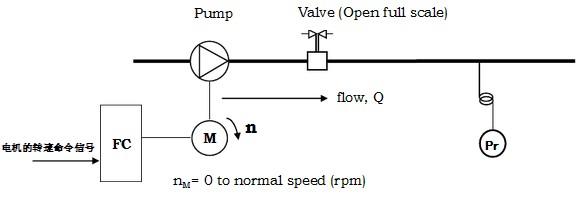 介质密度,气体含量,转速) 4,过程控制闭环运行 1速度开环控制 变频器