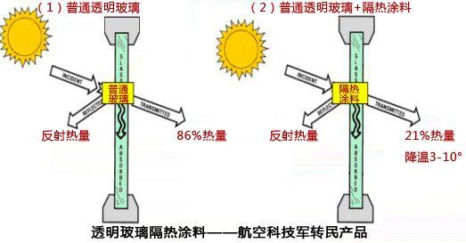 深圳透明玻璃隔热涂料(jh-0504)